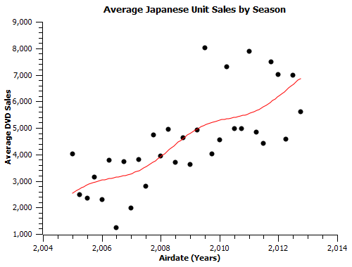 fun with numbers recency bias and boom bust cycles in anime fandom