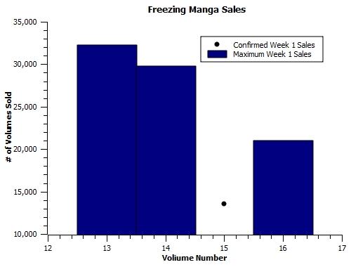 Freezing-manga2