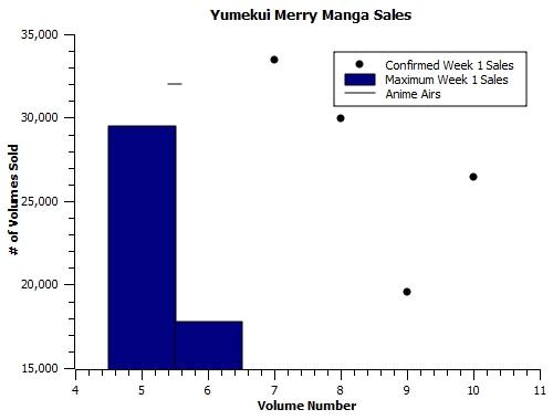 Yumekui-manga
