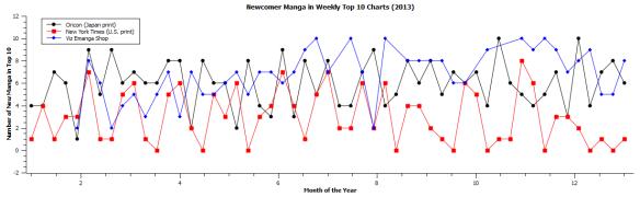 Manga_Newcomers_2013