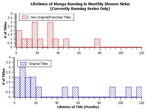 MSS_lifetimes-running series-segregated